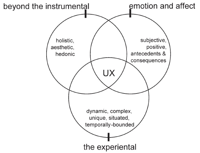 Facets of UX